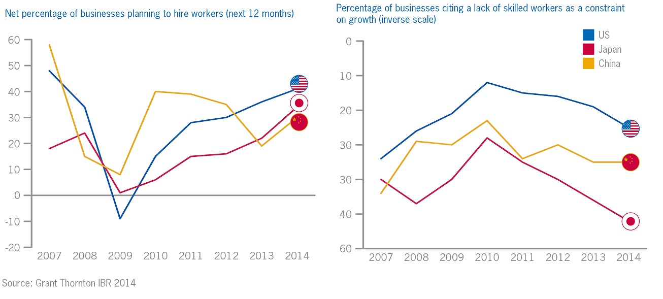 Employment graphs